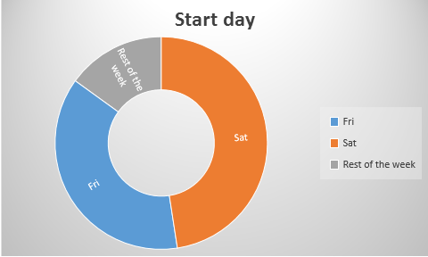 start-day